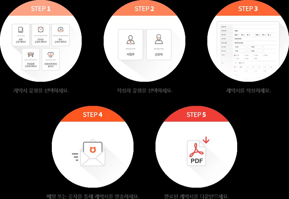 step1. 계약서 유형을 선택하세요. step2. 작성자 유형을 선택하세요. step3. 계약서를 작성하세요. step4. 메일 또는 문자를 통해 계약서를 발송하세요. step5. 완료된 계약서를 다운받으세요.